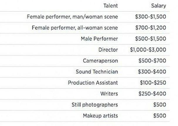 ¿Cuánto dinero ganan las actrices y actores porno? (FOTO Y VIDEO)