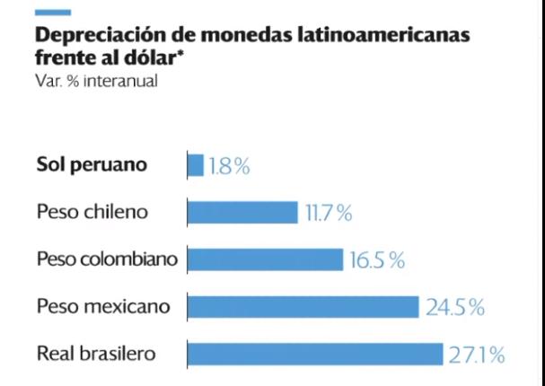 Moneda peruana es la que menos se devaluó durante pandemia del coronavirus